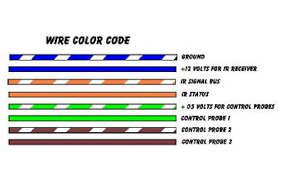 Nice What Color Is The Ground Wire Sketch - Electrical Diagram Ideas ...